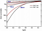 Effect on subthreshold transfer characterisctics, for channel lengths from 5 to 20 nm