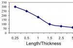 Silicon Fin length/thickness ratio dependence of subthreshold parameter S
