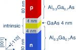 AlGaAs/GaAs nanocolumn